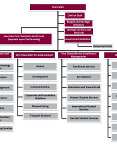As you will see in the organizational chart also to ualr campus community from joel  anderson re university rh