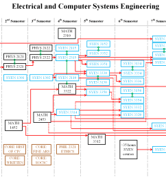 electrical and computer systems engineering ecse  [ 2290 x 1517 Pixel ]