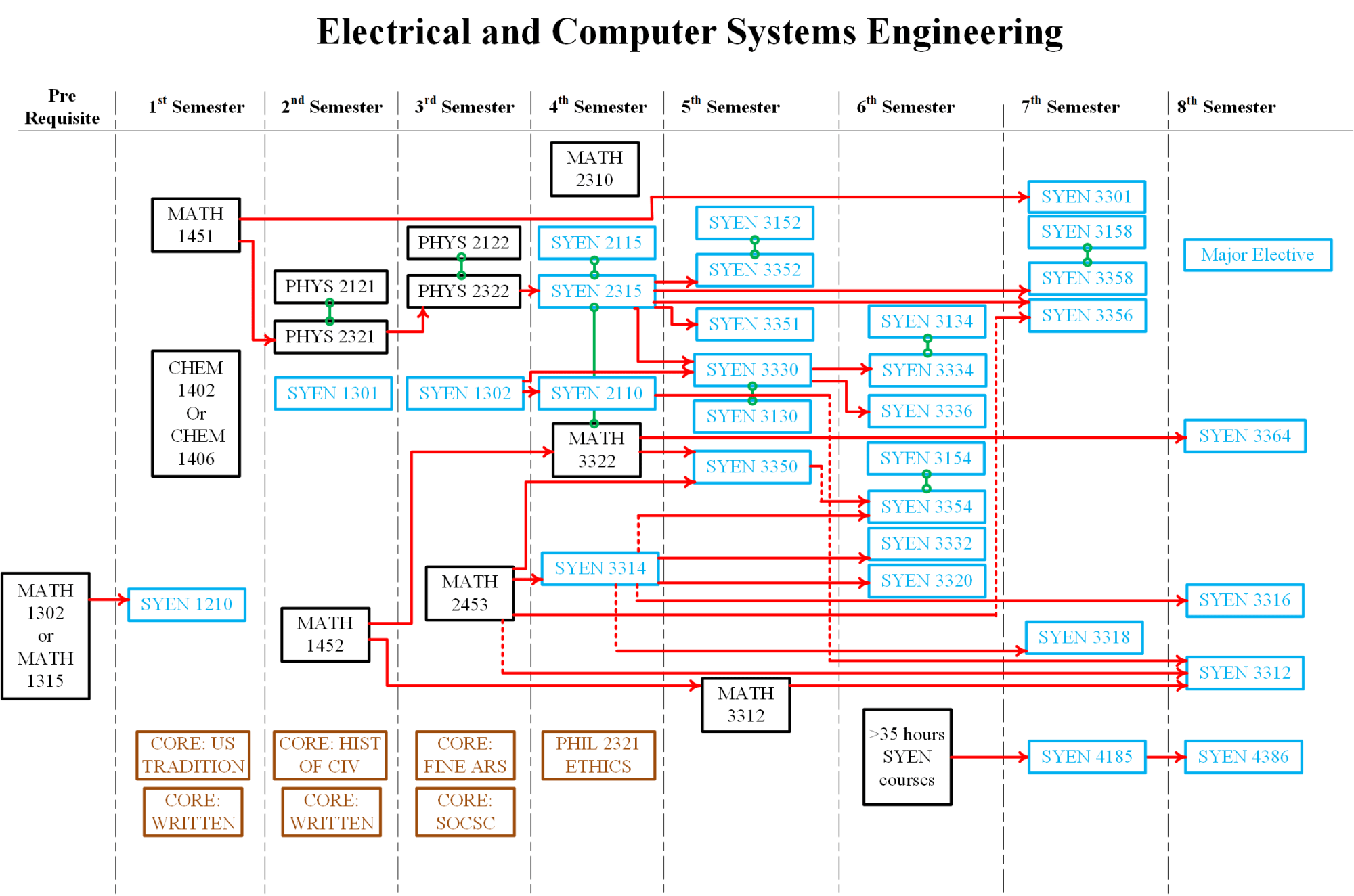 hight resolution of electrical and computer systems engineering ecse