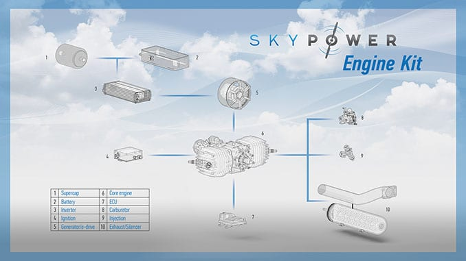 Sky Power and 3W-International