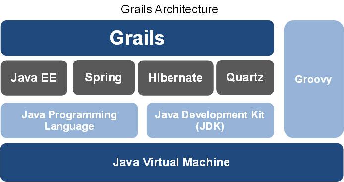 grails architecture