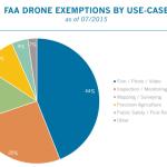 faa drone report