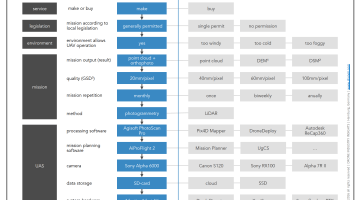 UAV Technology Survey Chain Analysis