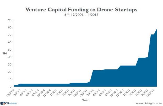 drone vc funding chart