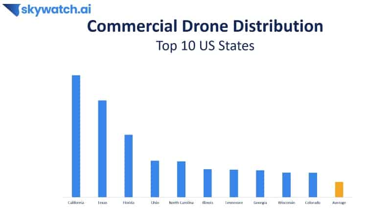 skywatch-commercial-drone-distribution