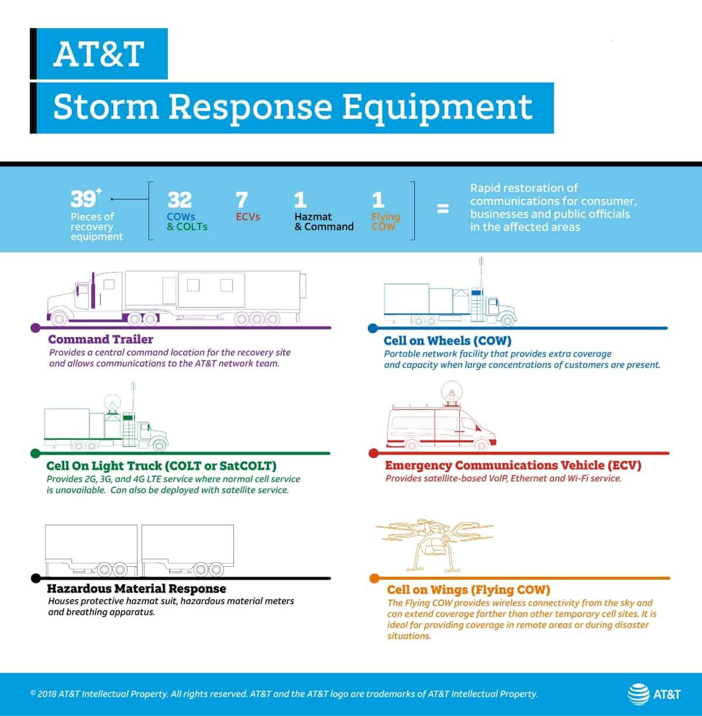 AT&T Storm Response Equipment