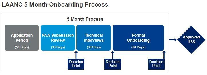 LAANC Onboarding Process