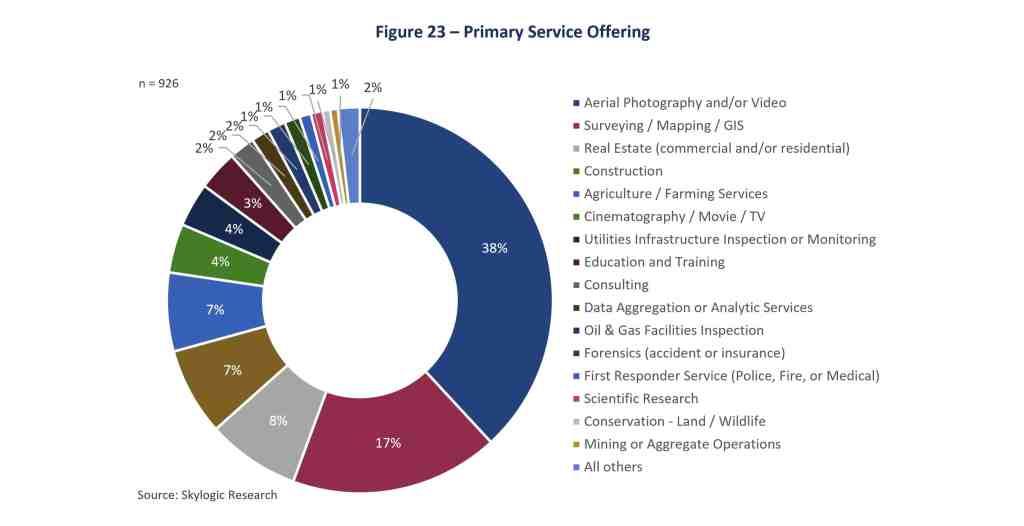 Skylogic Fig 23 Primary Service Offering