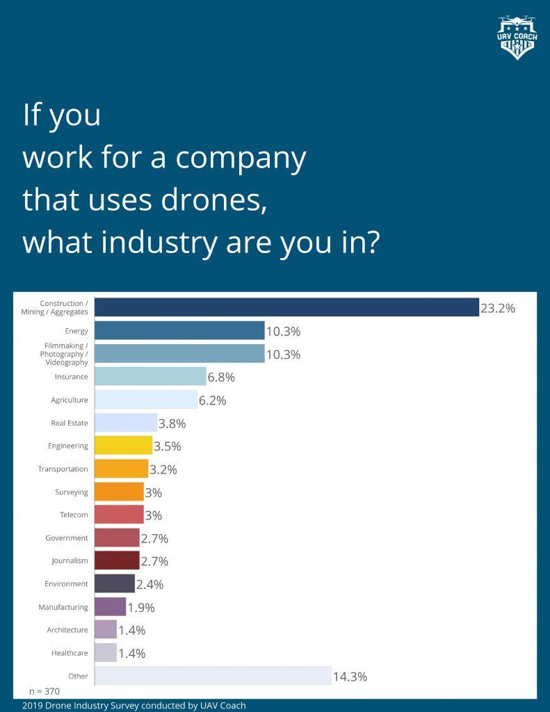 DPGS Survey 3