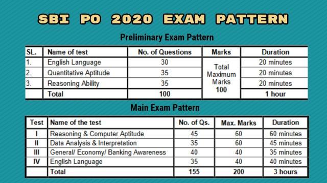 SBI PO 2020 Exam Pattern