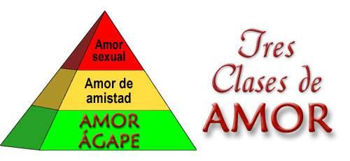 Tres clases de amor; tres partes de una pirámide