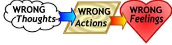 Wrong thoughts lead to wrong actions and wrong feelings