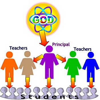 God's delegated authorities in the school are the principal and the teachers