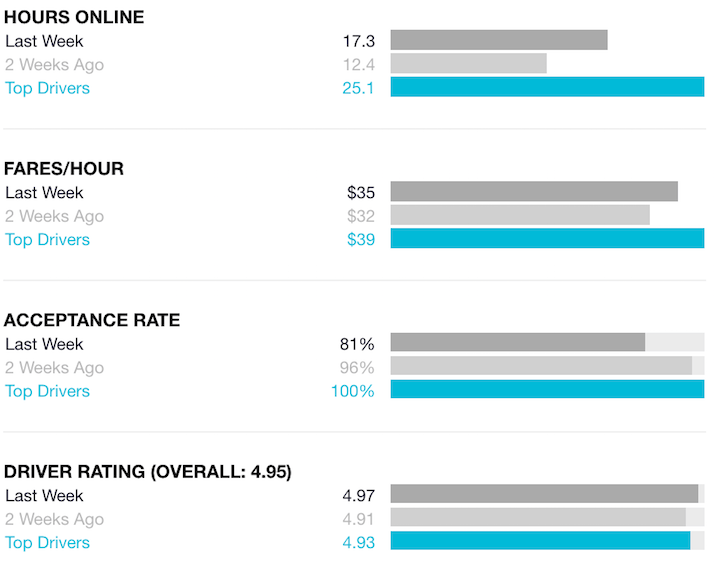 uber-hours-online-fares-acceptance-rate-score