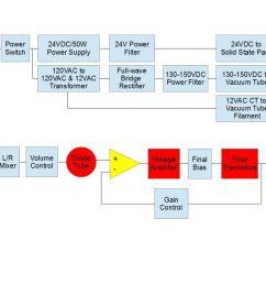 circuit overview the block diagram  [ 1024 x 791 Pixel ]
