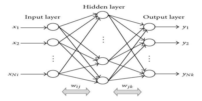 Top 20 Best ML Algorithms For Both Newbies and Professionals