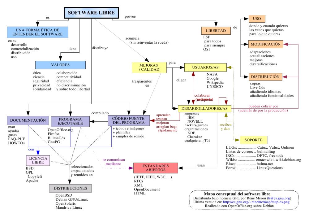 Software Libre - Mapa Conceptual