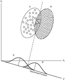 Linear & Quadratic Discriminant Analysis · UC Business