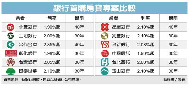 [新聞] 40年房貸利率 殺到1.9% - K_hot板 - Disp BBS