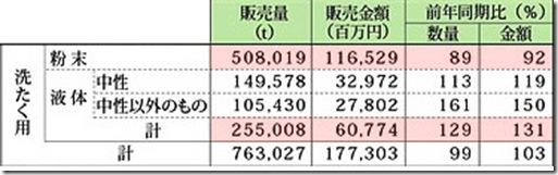2008年1月~12月洗浄剤等の製品販売統計の内洗濯用洗剤分1