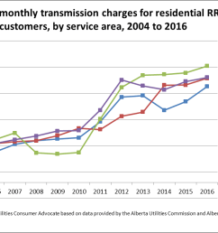 average monthly transmission charges [ 1159 x 694 Pixel ]