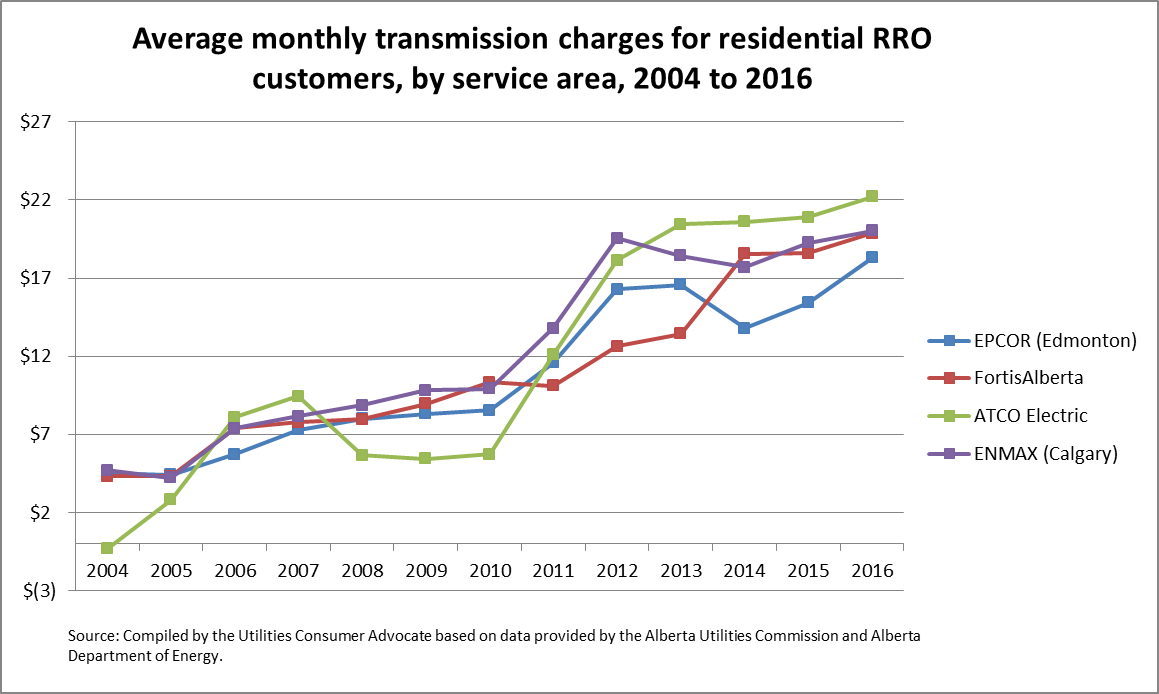 hight resolution of average monthly transmission charges