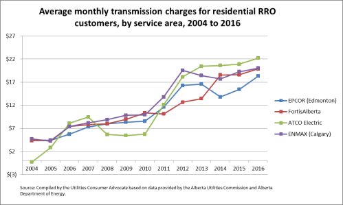small resolution of average monthly transmission charges