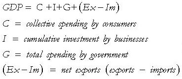 GDP Equation