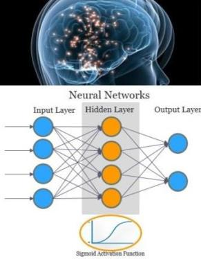 Artifical Neural Networks