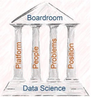 4 P's to Bring Data Science to Boardroom