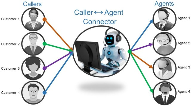 Caller Agent Connector