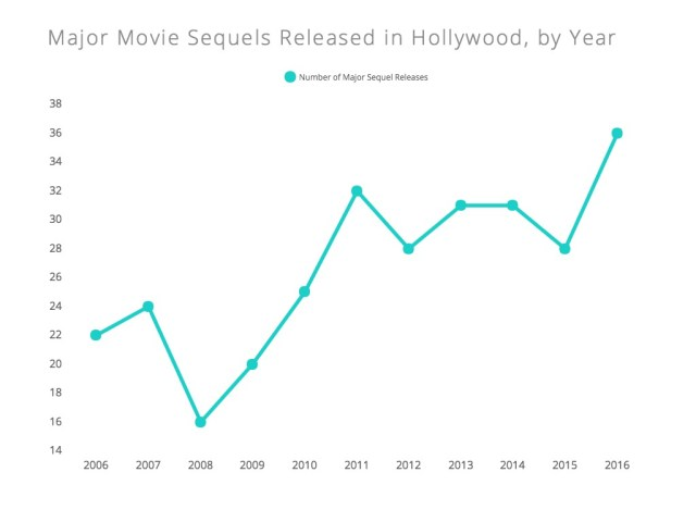 Year-on-year Hollywood Sequels - Source https://contently.com/strategist/2016/04/18/sequel-paradox-11-charts/