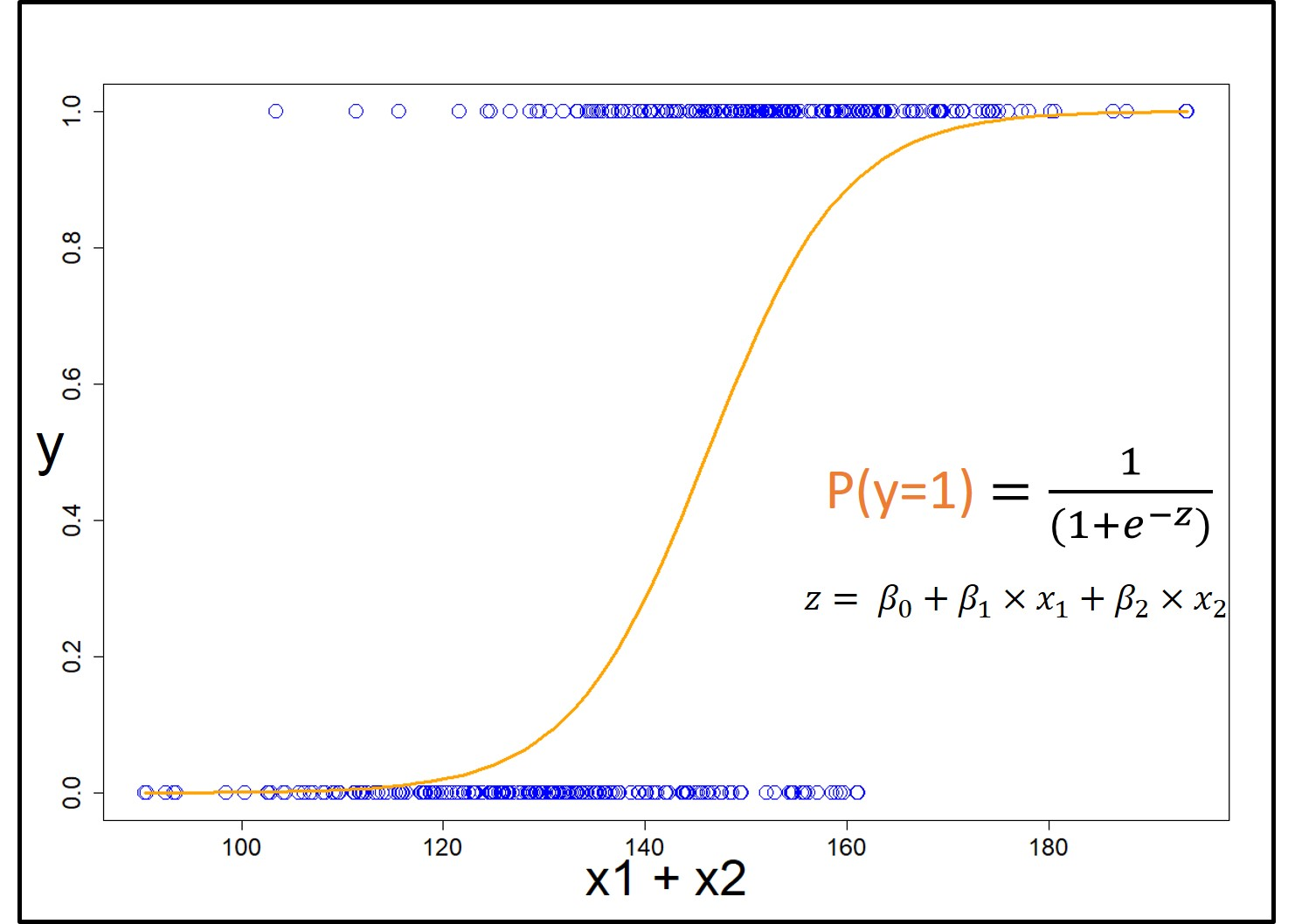 What are the four assumptions of linear regression?