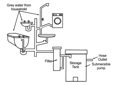 Water management for any average household: Grey water