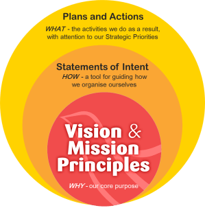 Home | Our Vision and Mission Principles