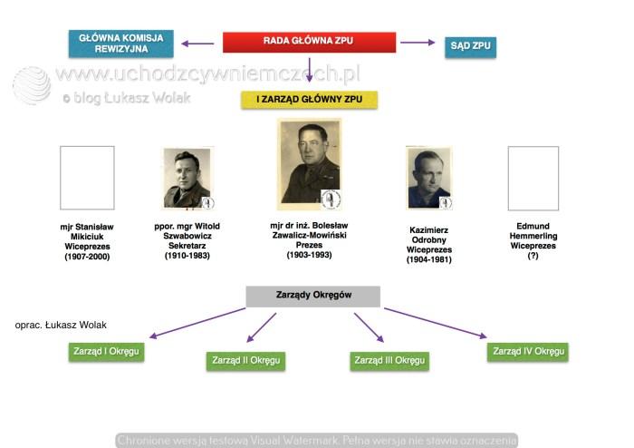 Pierwszy zarząd główny ZPU (1951-1952)