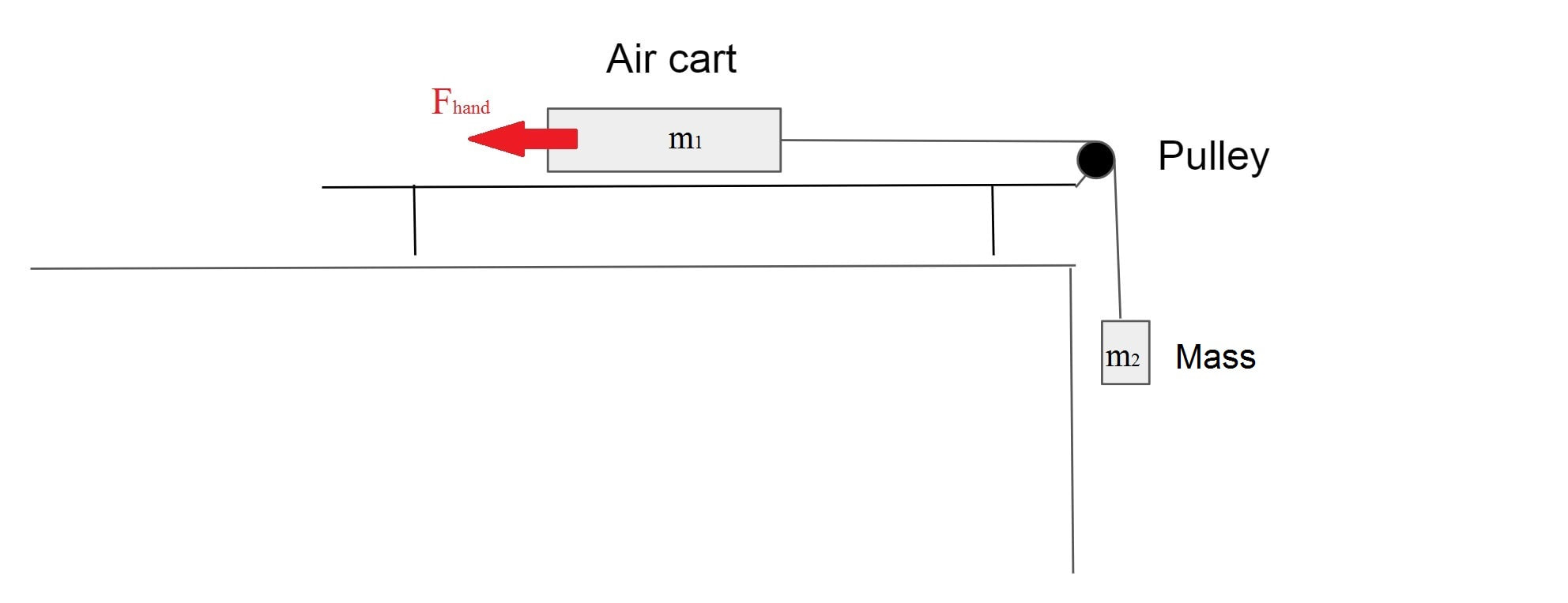 hight resolution of  as well as using free body diagrams to calculate the acceleration experienced by an object with a force acting on it to do so consider the following