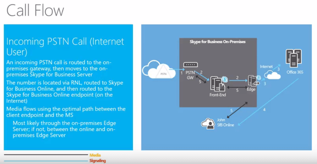 pstn call flow diagram internal wiring of ups skype academy presents cloud pbx with on premises via john is connected the internet and to office 365 incoming from gw fe edge server invite goes
