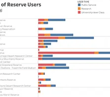 thumbnail of horizontal bar chart denoting number of reserve users and types of reserve users
