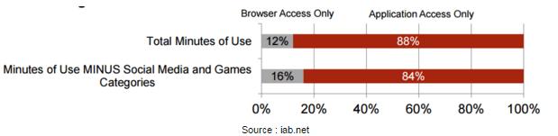 Stats of apps v/s estores