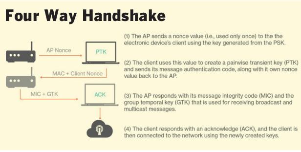 four-way handshake