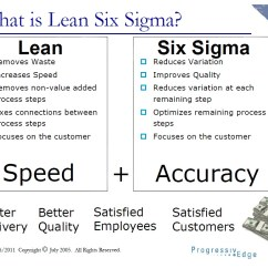House Of Quality Six Sigma Diagram Golden Eagle Skeleton Dmaic Roadmap