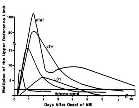 What is the normal range of troponin levels