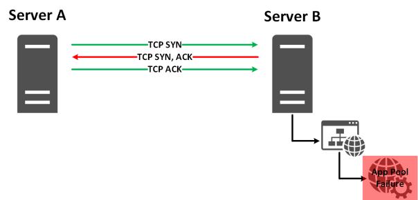 monitoringexample-tcptest-overallfailure