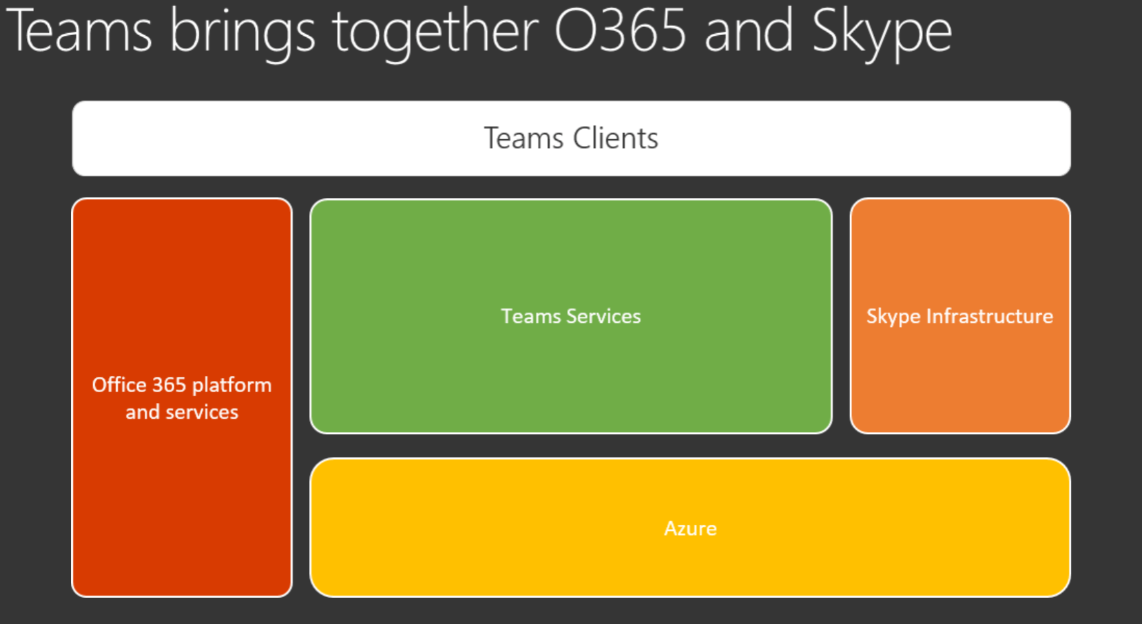 Examining Network Traffic for Microsoft Teams in Office365 – UCvNEXT