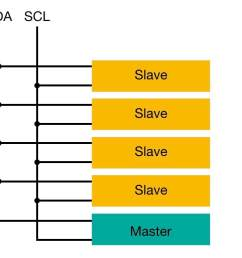 the two wires used to interconnect with i2c are sda serial data and scl serial clock both lines are open drain meaning that the output drivers can  [ 1604 x 663 Pixel ]