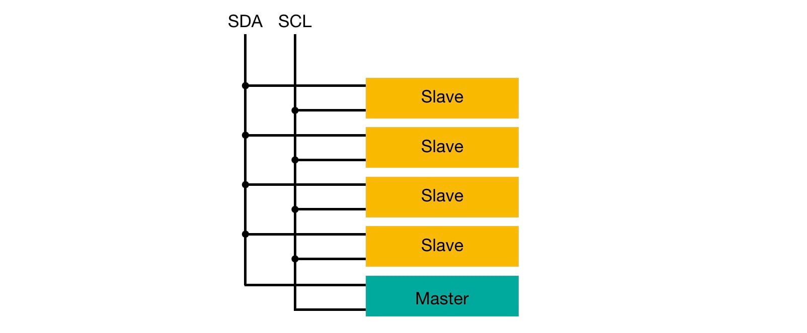 hight resolution of the two wires used to interconnect with i2c are sda serial data and scl serial clock both lines are open drain meaning that the output drivers can