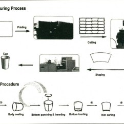 Diagram Of Paper Making Process 98 Gmc Jimmy Radio Wiring Ii What Goes Into A Dixie Cup  Manufacturing