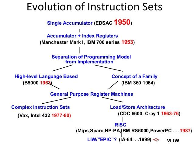 Arm Instruction Setpart 1 Initialization My Blog