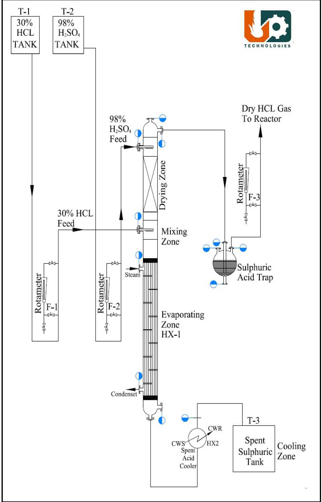 hight resolution of process flow diagram hcl gas generation sulphuric acid route